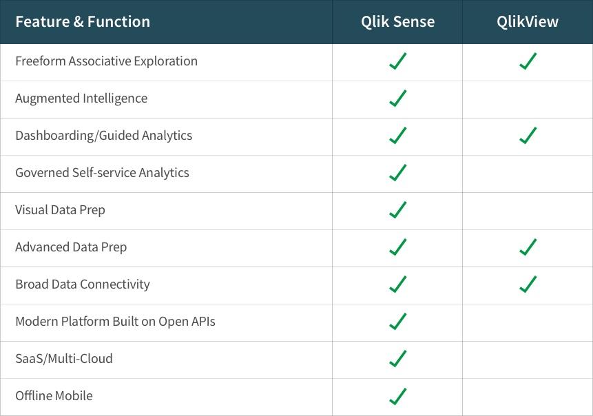 Compare QlikView and Qlik Sense